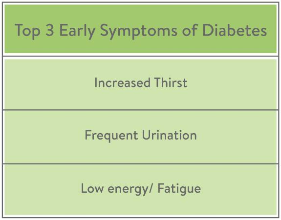 Top 3 Early Symptoms of Diabetes