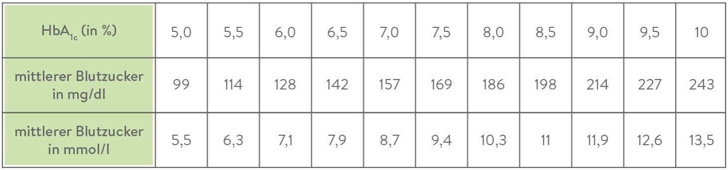 HbA1c Umrechnungs Tabelle