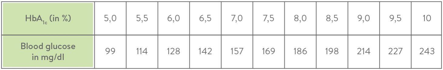 HbA1c table