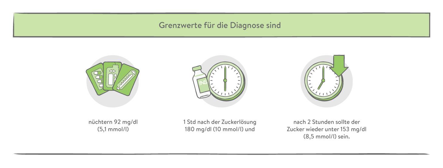 Grenzwerte für die Diagnose Schwangerschaftsdiabetes