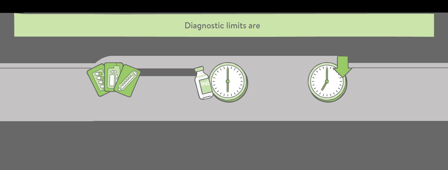 Standard Diagnostic Limits Gestational Diabetes