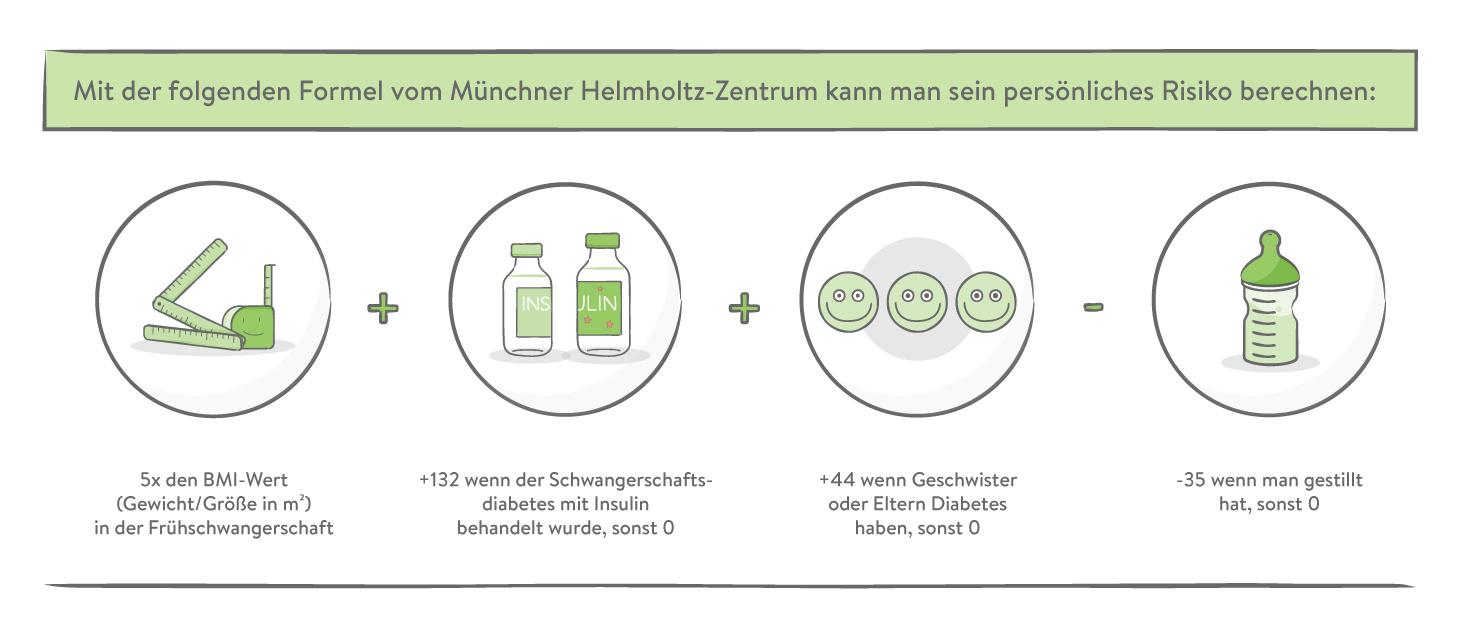 Münchner Helmholtz-Zentrum Formel Diabetesrisiko