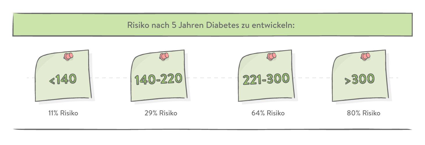 Risiko nach 5 Jahren Diabetes zu entwickeln