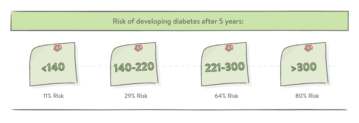 Risk of developing diabetes after 5 years