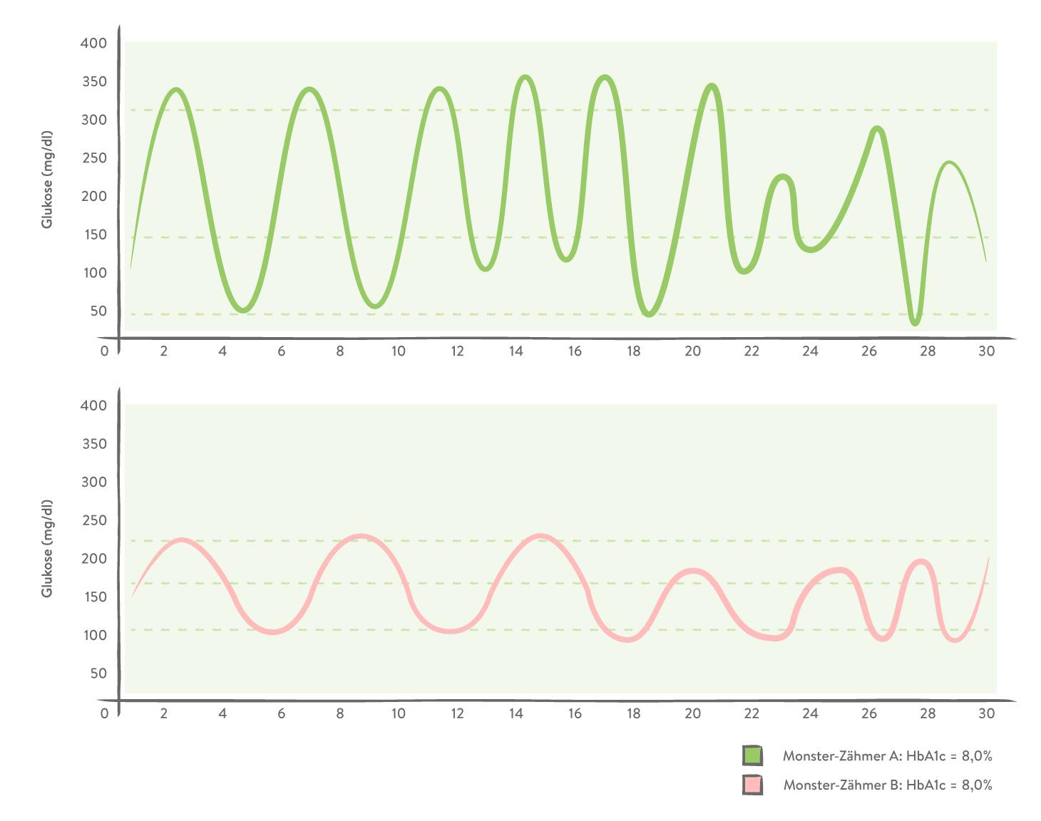HbA1c Grafik