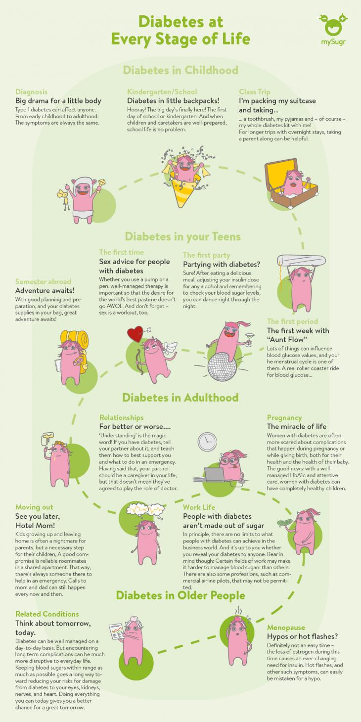 Infographic on women and diabetes in every stage of life