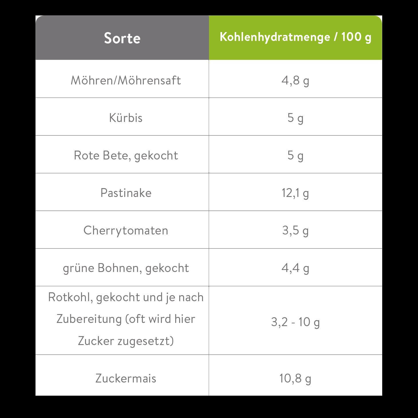 Tabelle mit Kohlenhydratmenge / 100 g verschiedener Gemüsesorten
