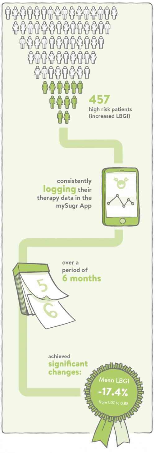 mySugr infographic on LBGI