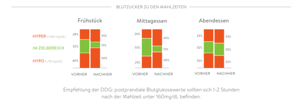 mySugr PDF Report