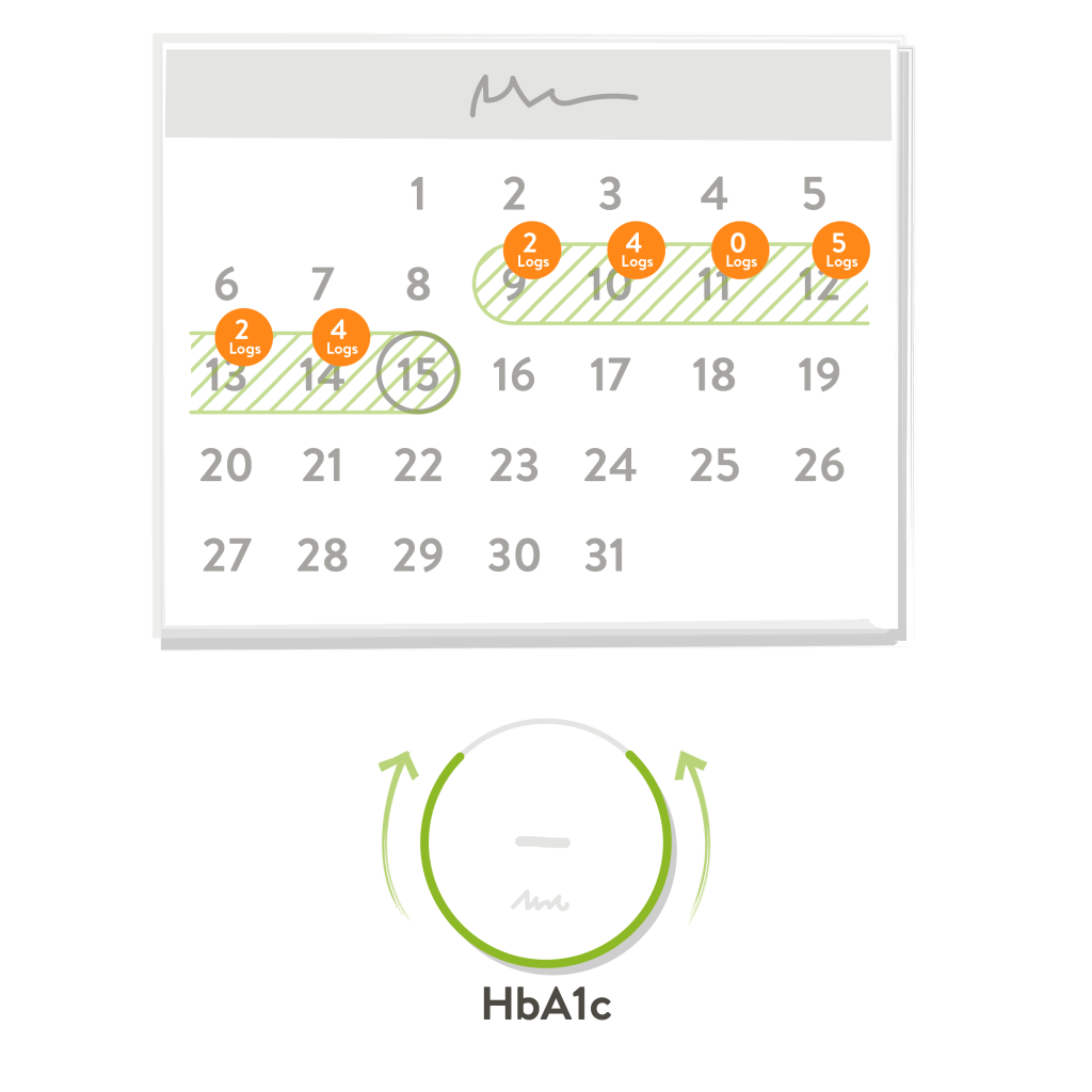 Sketch showing a calendar with the data requirements for mySugr Logbook's estimated HbA1c feature