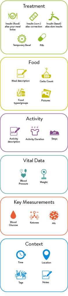 Infograph showing the types of data mySugr Logbook can record