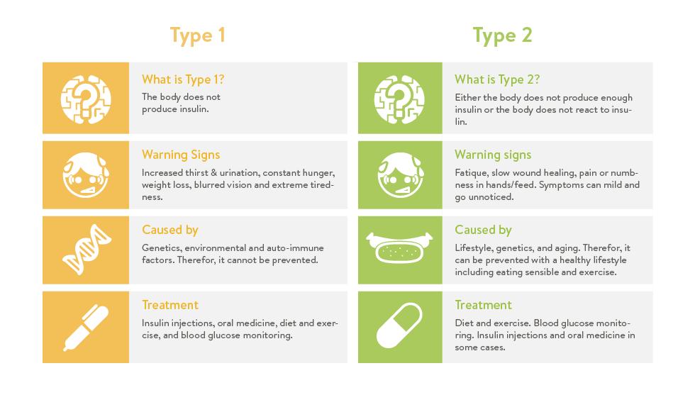 Types of Diabetes Infographic