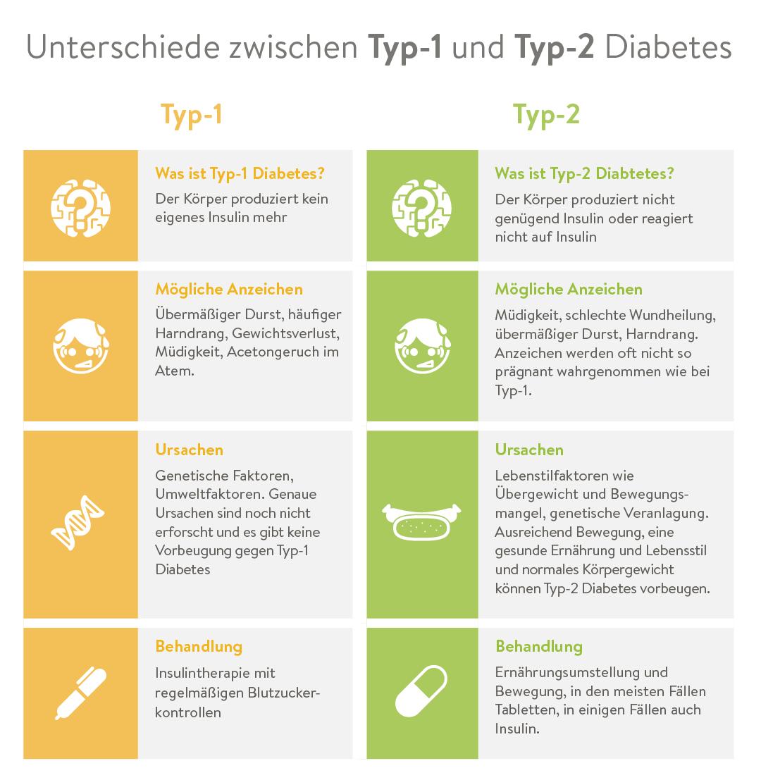 Vergleich T1 und T2 Diabetes